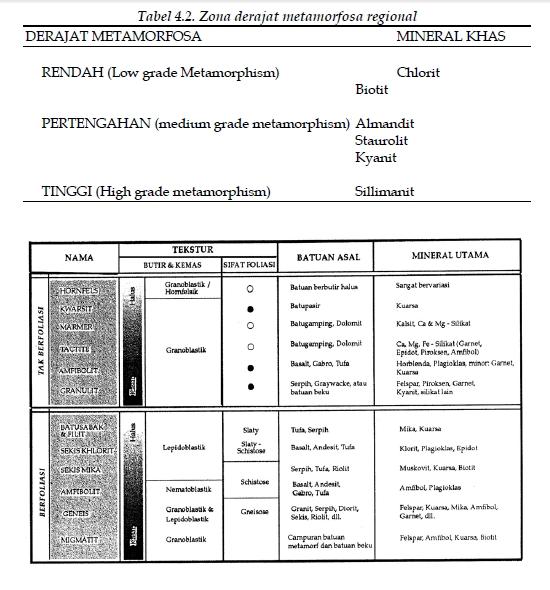metamorf klasifikasi